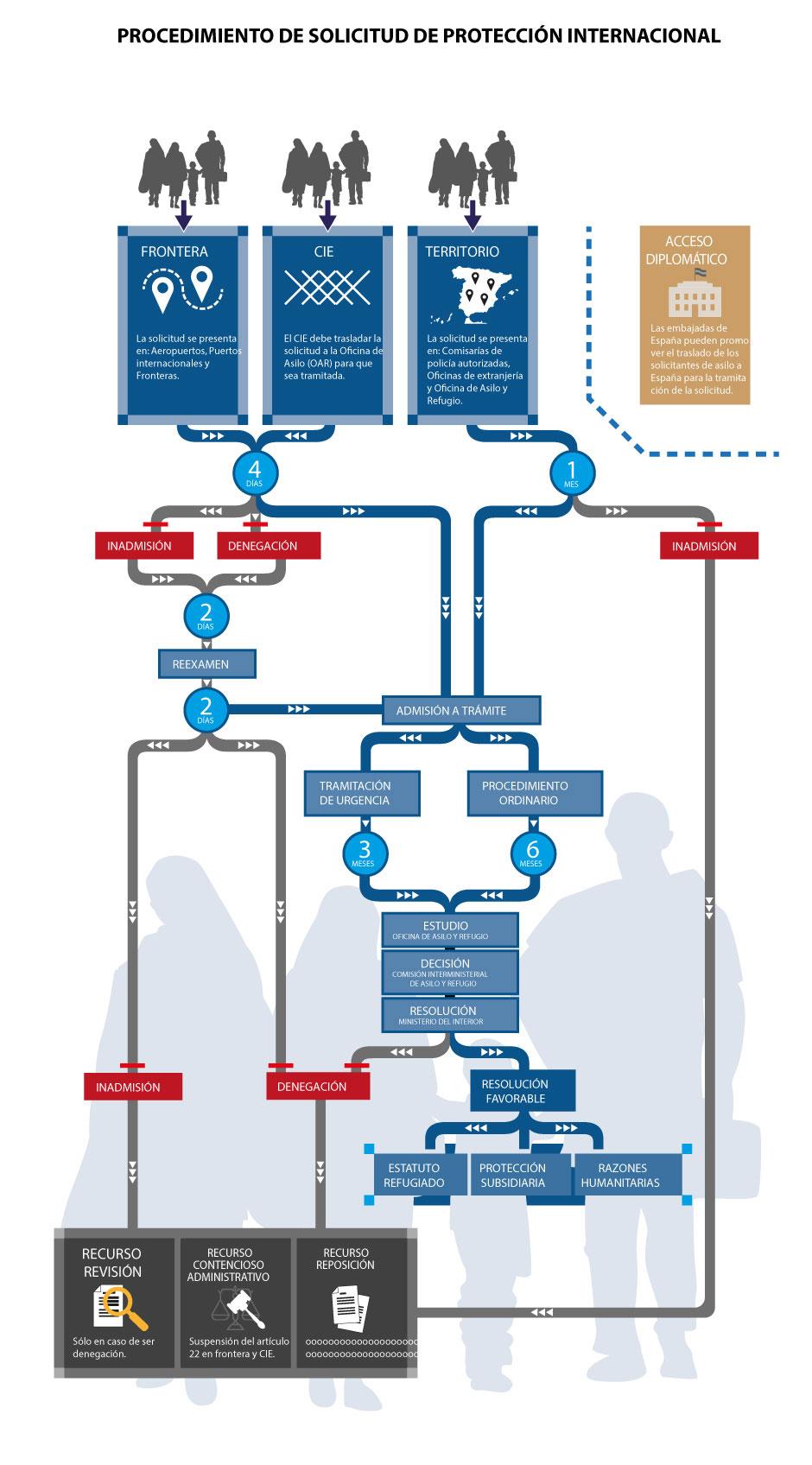 Procedimiento-Asilo-infografia