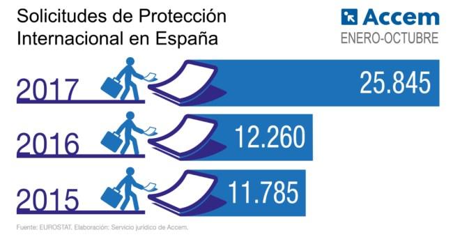Solicitudes de Proteccion Internacional en España. Enero a octubre de 2017.