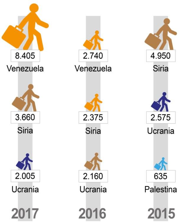 Comparativa principales países de origen de refugiados en España. Enero a octubre de 2017.