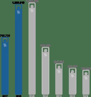 UE Solicitudes PI - Serie historica
