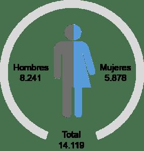 En el año 2018 fueron atendidas por nuestra entidad un total de 14.119 personas solicitantes y beneficiarias de protección internacional.