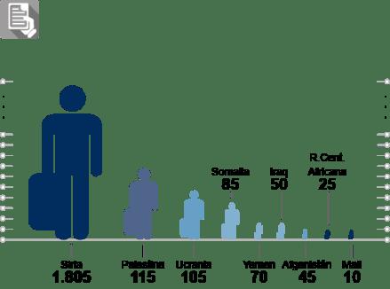 España - Protección subsidiaria concedidos 2017
