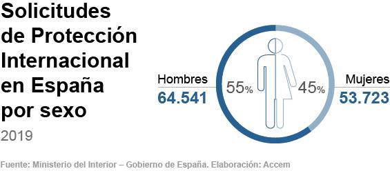 Solicitantes de protección internacional en España en 2019 por sexos