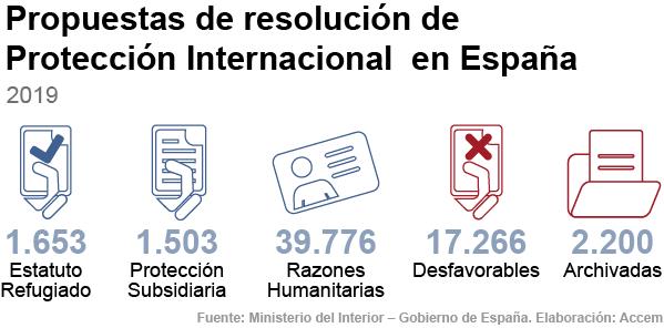 Propuesta de resolución de solicitudes de protección internacional en España en 2019