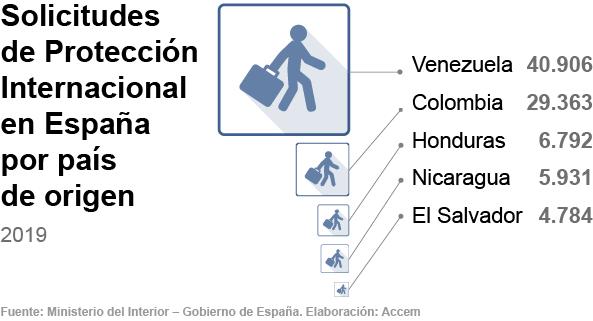 Solicitudes de protección internacional en España en 2019 por país de origen