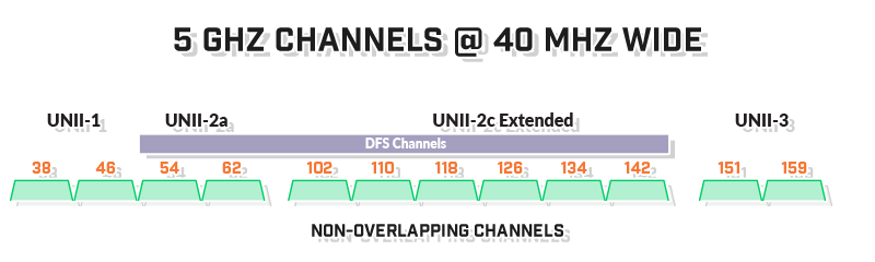 5ghz-open-channels-40mhz-wide