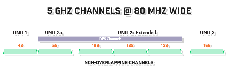 5ghz-open-channels-80mhz-wide