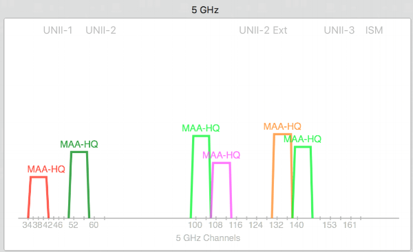 best-channels-to-use-for-5ghz