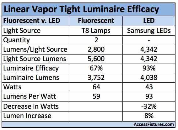 Four Foot Led Light Bulbs