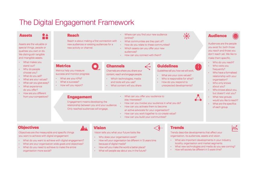 Digital Framework for Maximum Audience Engagement