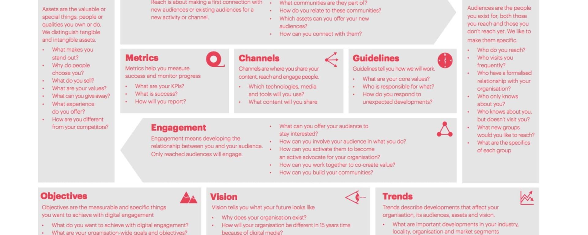 Digital engagement framework for accessible communications strategies