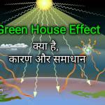 What is Greenhouse Effect in Hindi – 2021 Best Explanation