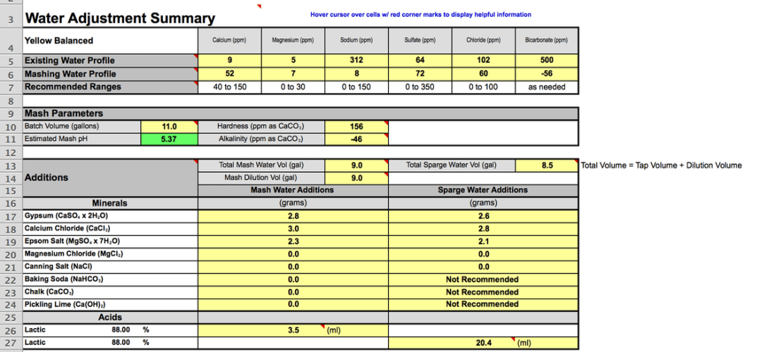 Bru'n Water Free Spreadsheet v 1.17a Adjustment Summary for a Koelsch