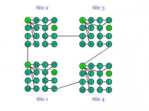 Social-Network Analysis Of Workers At Multiple Sites