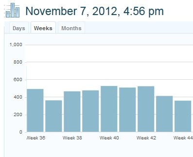 The Accidental Negotiator Blog receives over 400 visitors every week