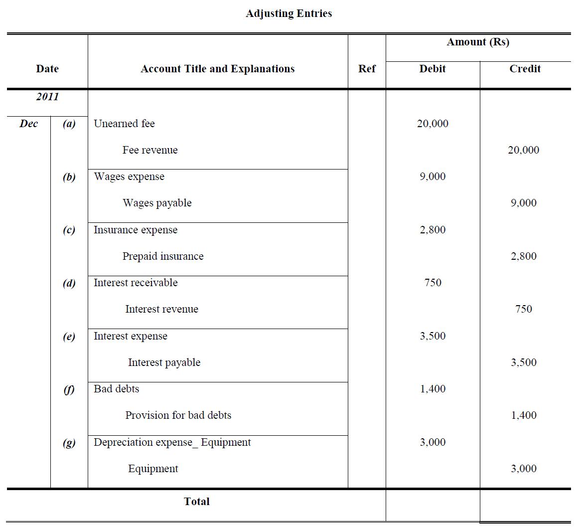 Worksheet Adjusting Entries Examples
