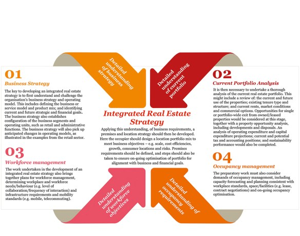 Real Estate Strategy - Figure 1 FINAL