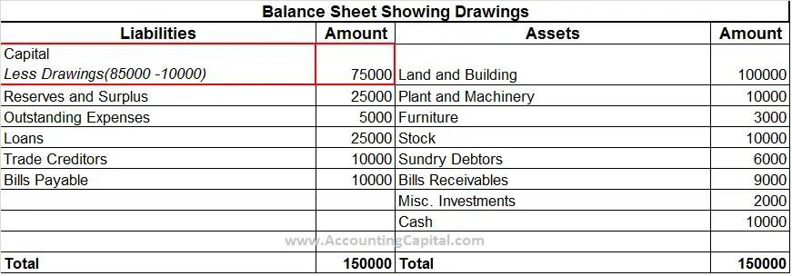 Drawings Shown in Balance Sheet Financial Statements