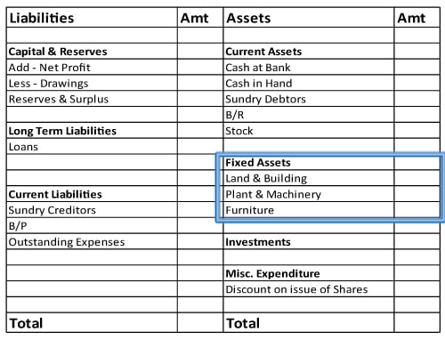 Fixed assets in balance sheet
