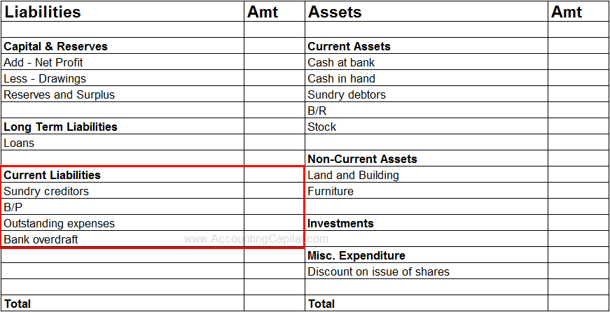 balance sheet and current liabilities There are three major sections of the balance sheet—assets, liabilities and   their total current assets and liabilities on the balance sheet these figures are.