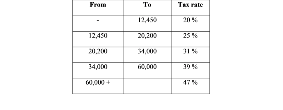 Spanish tax rates 2015 personal income tax