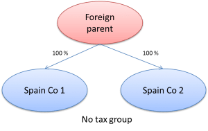 Tax group 2014 in Spain