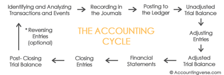 Accounting Cycle Diagram