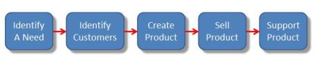 The Clear Blue Product Success System (CBPSS)