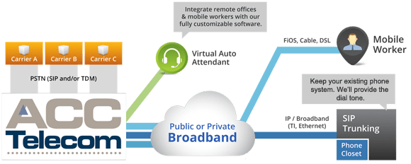 SIP-Trunking diagram shows how ACC Telecom delivers SIP Trunking service to businesses in Maryland, Washington DC, and Virginia.