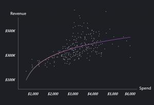 【必看!】迴歸分析幫你預測投放成效