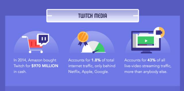 Médias Esports Twitch