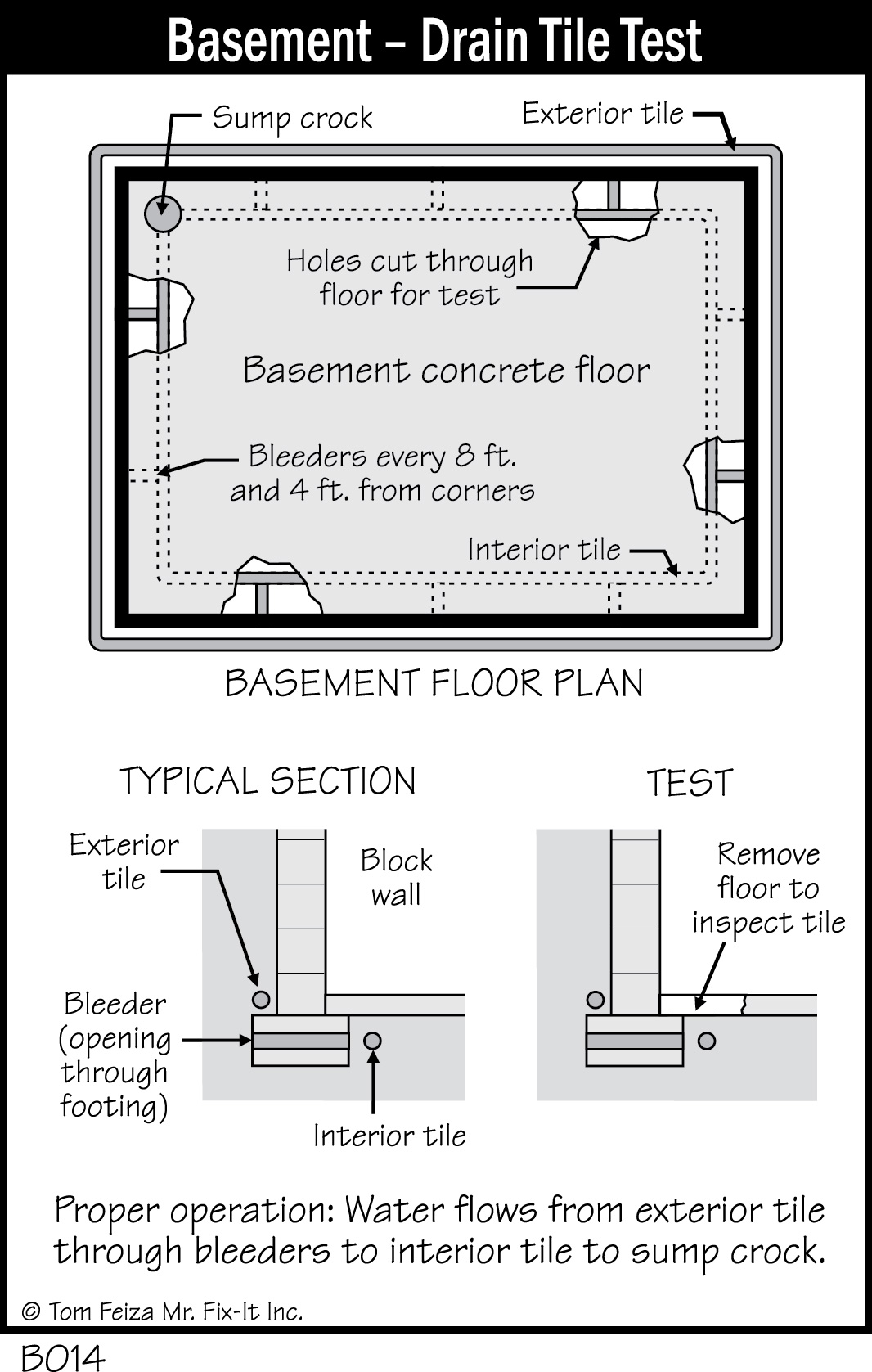 drain tile your basement s path of