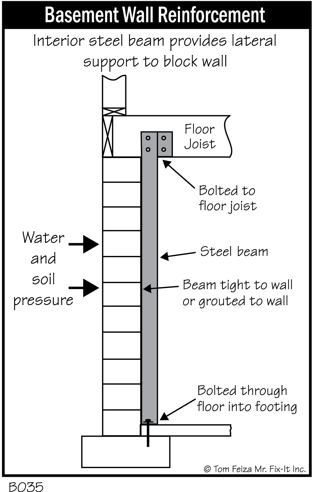 Four Benefits Of Steel Brace Wall Reinforcement For Your