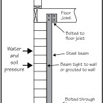 What Steel Brace Wall Reinforcement Can Do For Your Basement Accurate Basement Repair