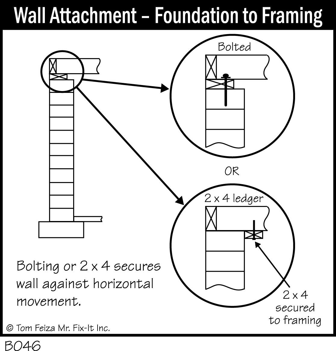 B046 Wall Attachment Foundation To Framing