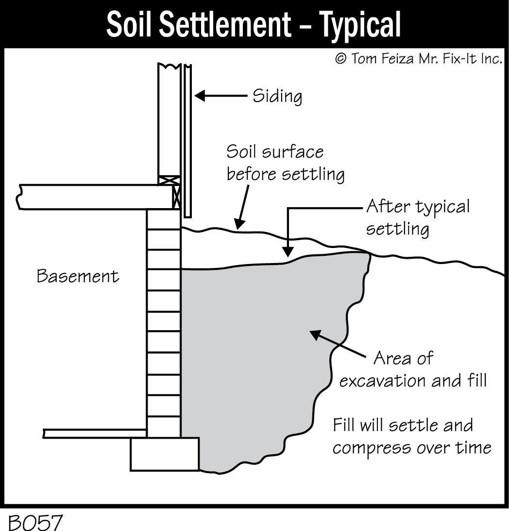 B057 Soil Settlement Typical