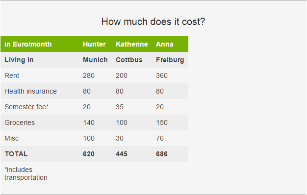 cost-of-studying-germany