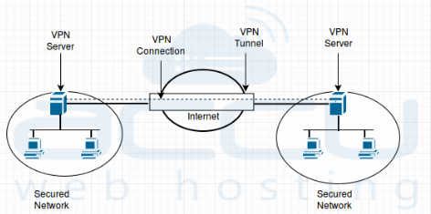 How to Install VPN using RRAS (Remote and Routing Access