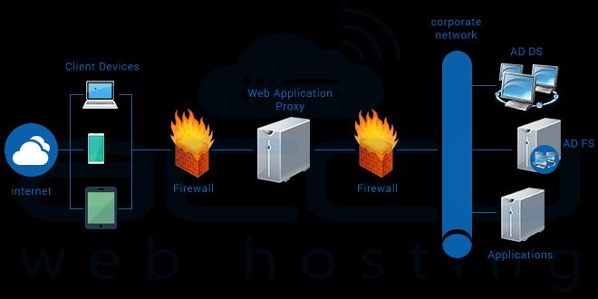 Web Application Proxy In Windows Server 2016