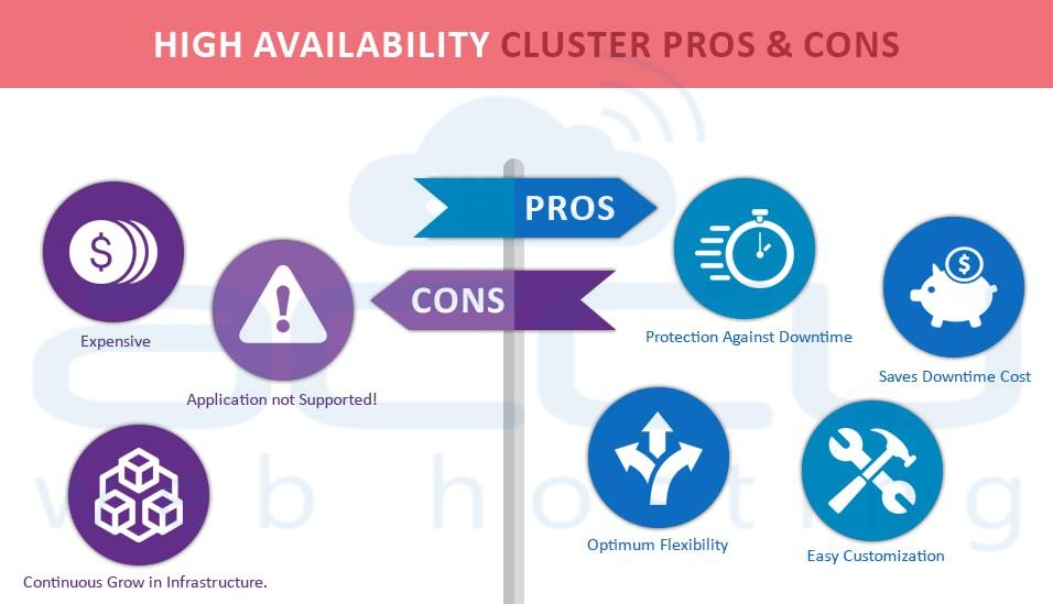 High availability cluster pros & cons