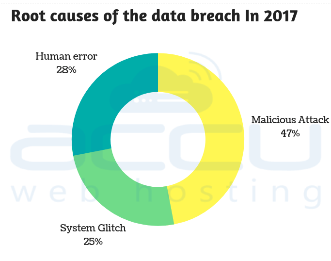 Root Causes of Data Breach in 2017