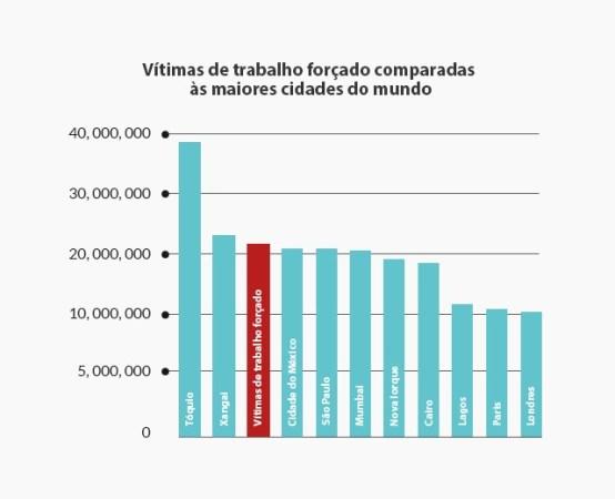 vitimas-de-trabalho-forc%cc%a7ado