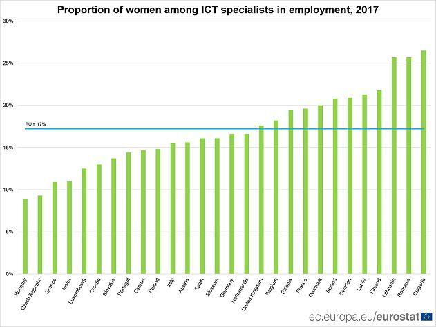 Employed ICT specialists_ACEGIS_2018