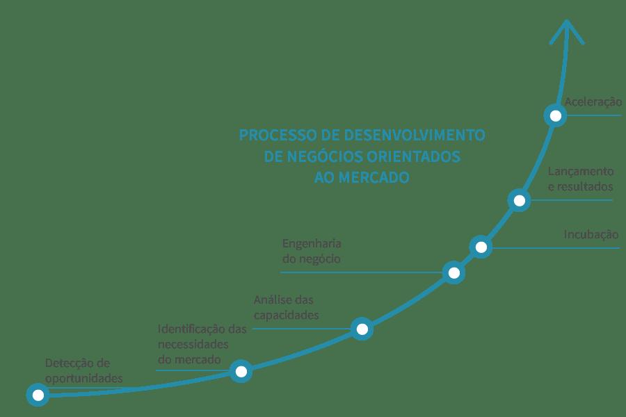 Resultado de imagem para aceleração de startups