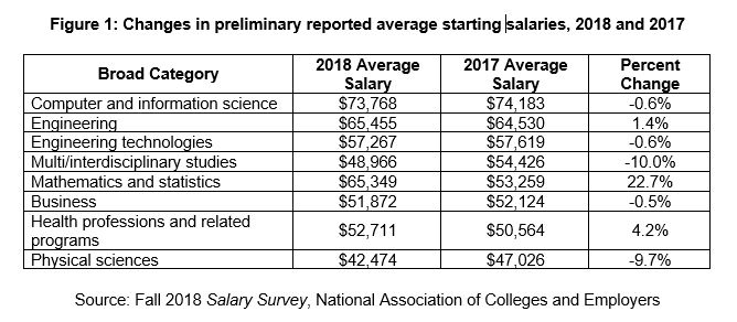 Class of 2018 college grads' salaries keeping pace with last