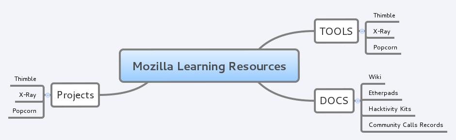 MozillaLearningResources.png