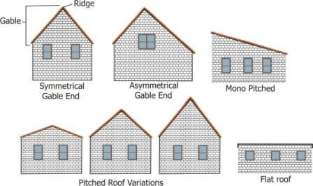 Gable Roofs and Pitches comp