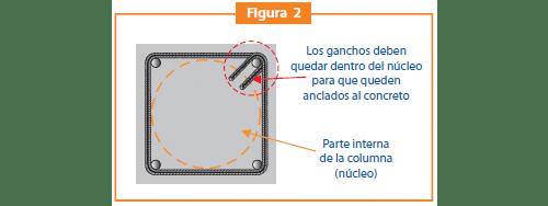 Estribos cerrados con gancho a 135° Figura 2