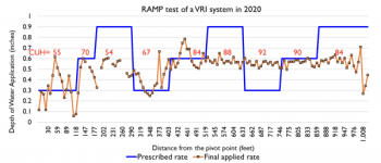 Figure 7. Comparison of the three different irrigation rates prescribed (0.3, 0.6, 0.9 inches in blue line) and the final applied rate (orange line) by the VRI system in 2020. CUH values per group of irrigation rates prescribed are in red.