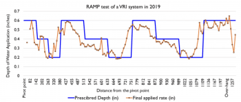 Figure 8. Comparison of three prescribed irrigation rates (0.2, 0.4, 0.6 inches in blue line) and the final applied rate (orange line) conducted in 2019 on the same variable rate irrigation system in figure 7.